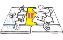 بوم مدل کسب و کار، Value Proposition، قسمت دوم