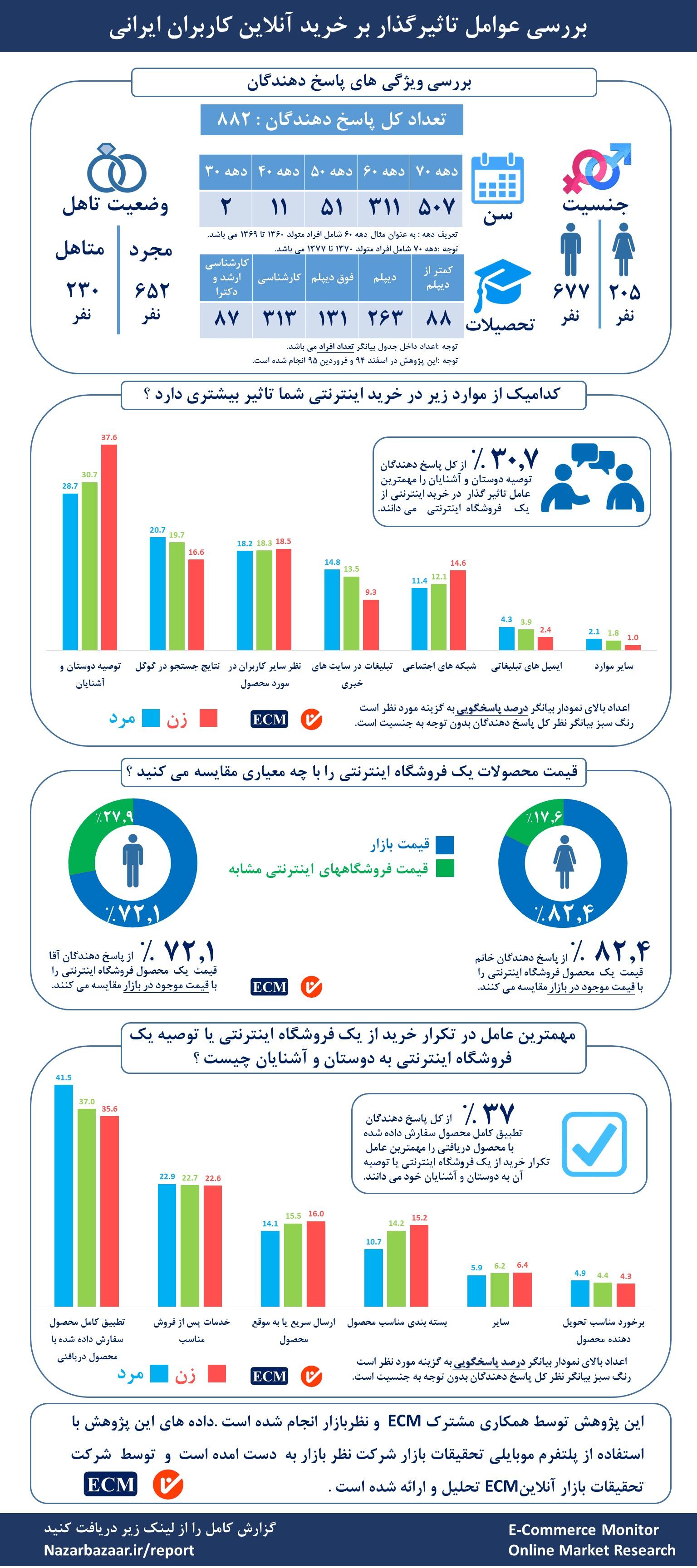 nazarbazaar-ecm-online-purchase-infography