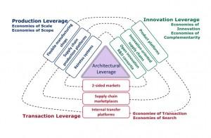 Ecosystem_leverage1