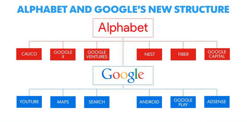 image-Google-Inc.-is-now-Alphabet-Company-A-is-now-for-Android
