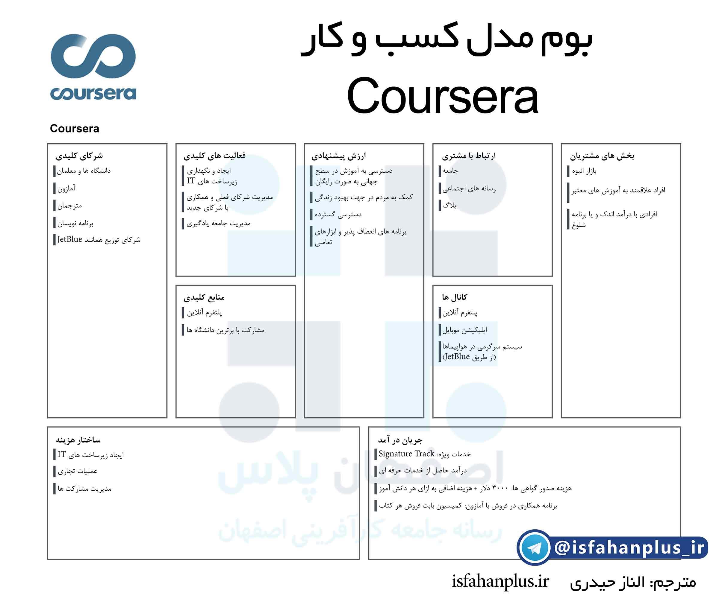 coursera-LQ